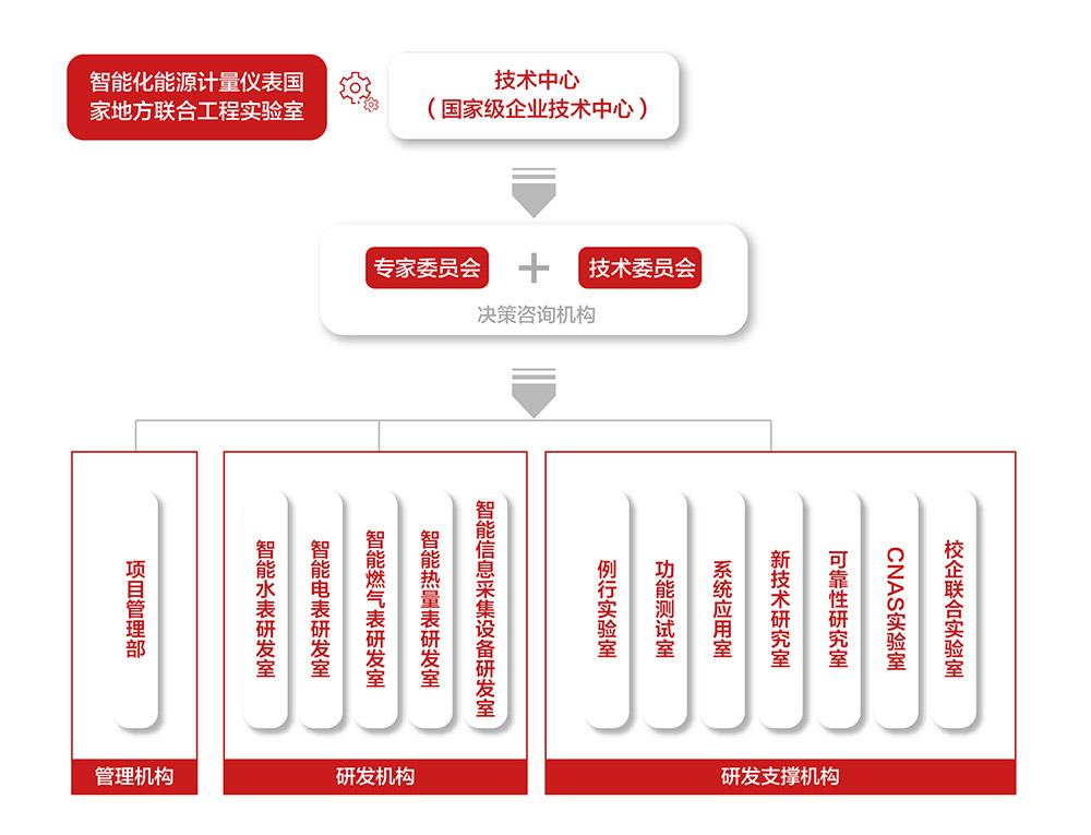 科研体系组织架构图-01.jpg